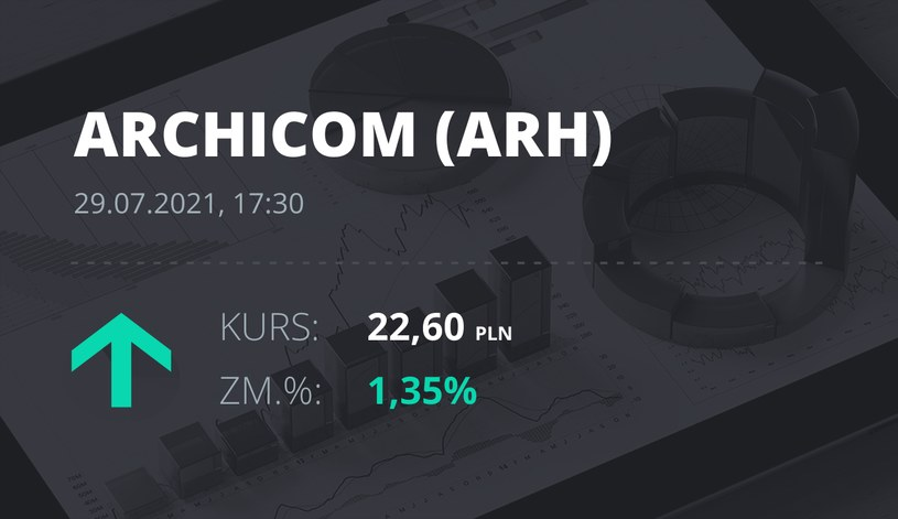 Notowania akcji spółki Archicom S.A. z 29 lipca 2021 roku