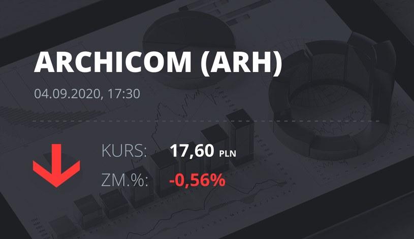 Notowania akcji spółki Archicom S.A. z 4 września 2020 roku