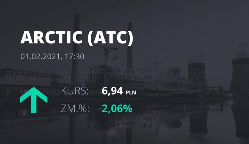 Notowania akcji spółki Arctic Paper S.A. z 1 lutego 2021 roku