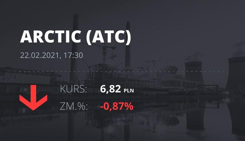 Notowania akcji spółki Arctic Paper S.A. z 22 lutego 2021 roku