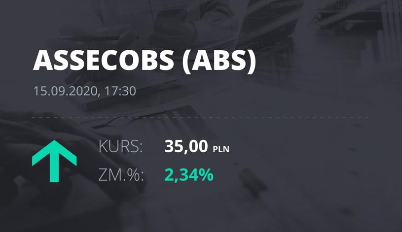 Notowania akcji spółki Asseco BS z 15 września 2020 roku