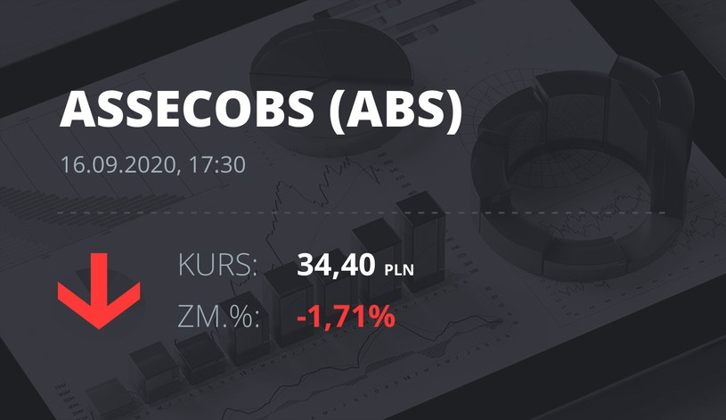 Notowania akcji spółki Asseco BS z 16 września 2020 roku