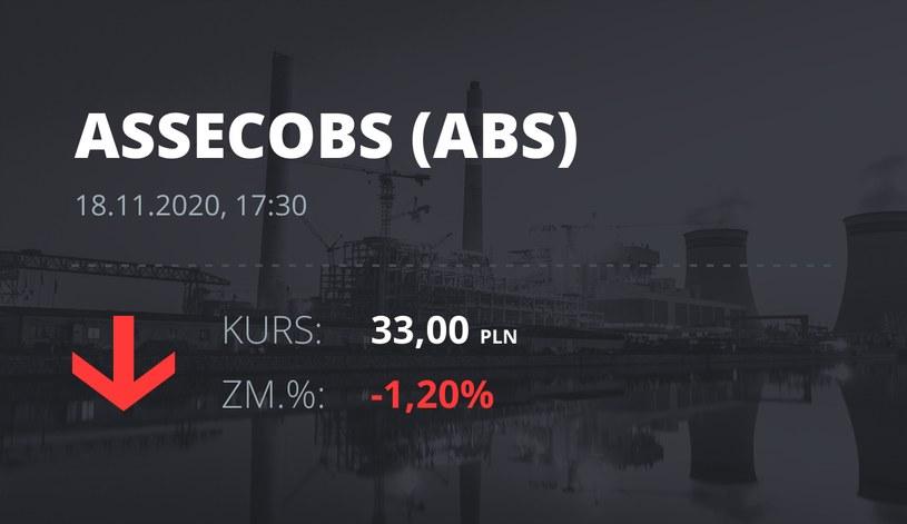 Notowania akcji spółki Asseco BS z 18 listopada 2020 roku