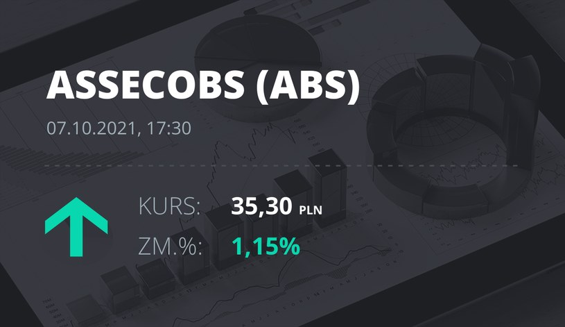 Notowania akcji spółki Asseco BS z 7 października 2021 roku