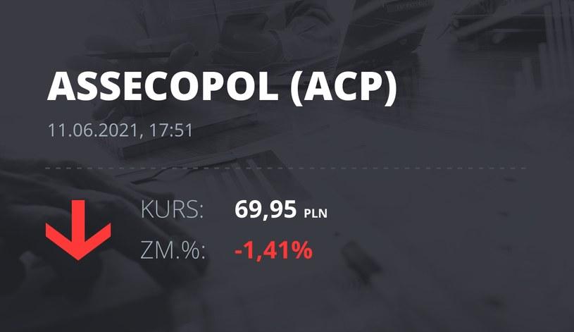 Notowania akcji spółki Asseco Poland z 11 czerwca 2021 roku