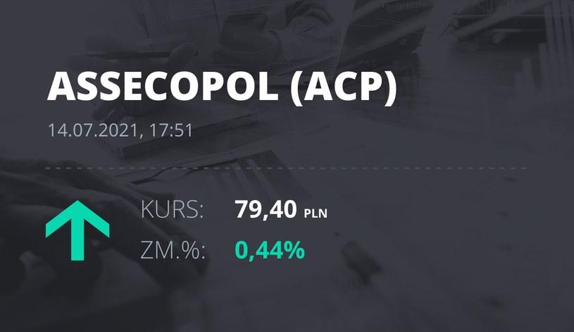 Notowania akcji spółki Asseco Poland z 14 lipca 2021 roku