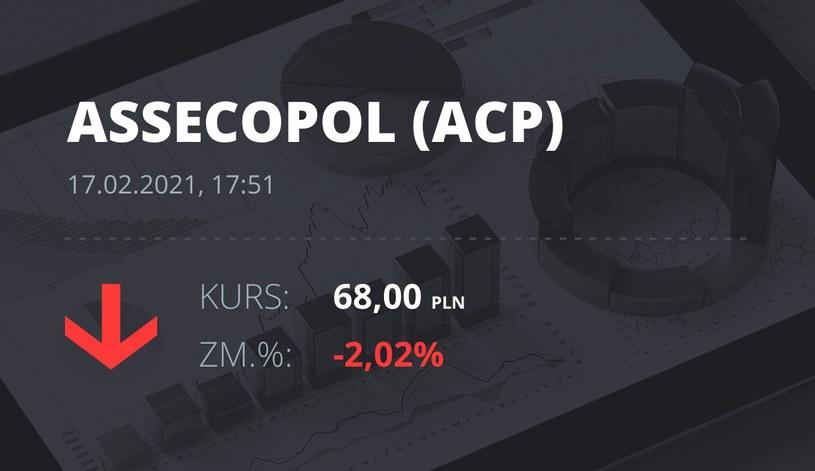 Notowania akcji spółki Asseco Poland z 17 lutego 2021 roku