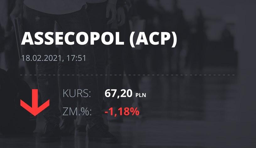Notowania akcji spółki Asseco Poland z 18 lutego 2021 roku