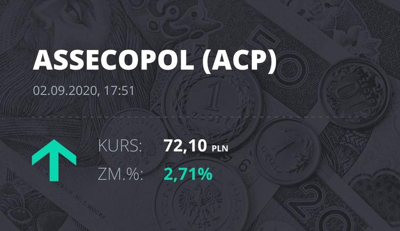 Notowania akcji spółki Asseco Poland z 2 września 2020 roku