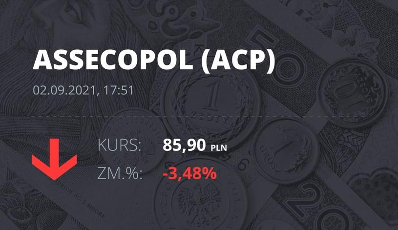 Notowania akcji spółki Asseco Poland z 2 września 2021 roku