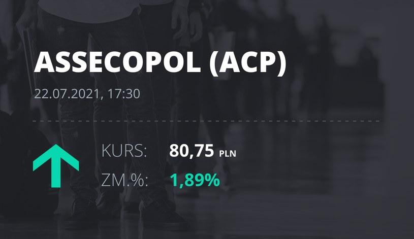 Notowania akcji spółki Asseco Poland z 22 lipca 2021 roku