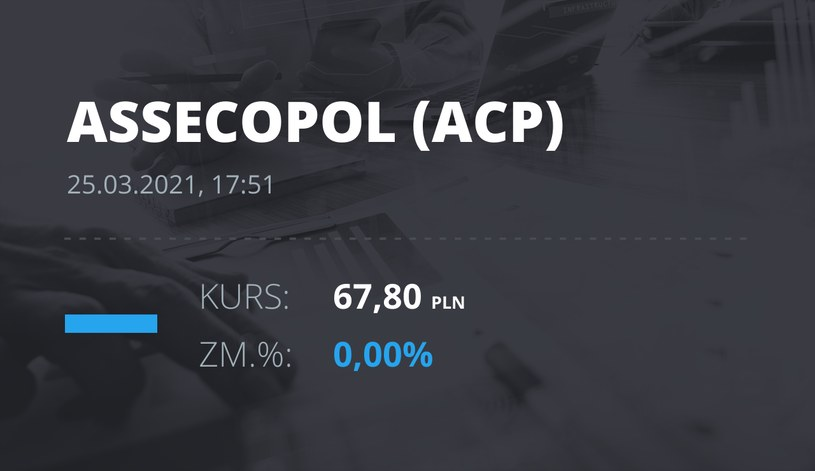 Notowania akcji spółki Asseco Poland z 25 marca 2021 roku