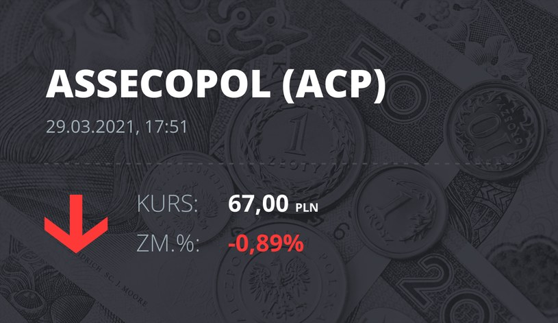 Notowania akcji spółki Asseco Poland z 29 marca 2021 roku