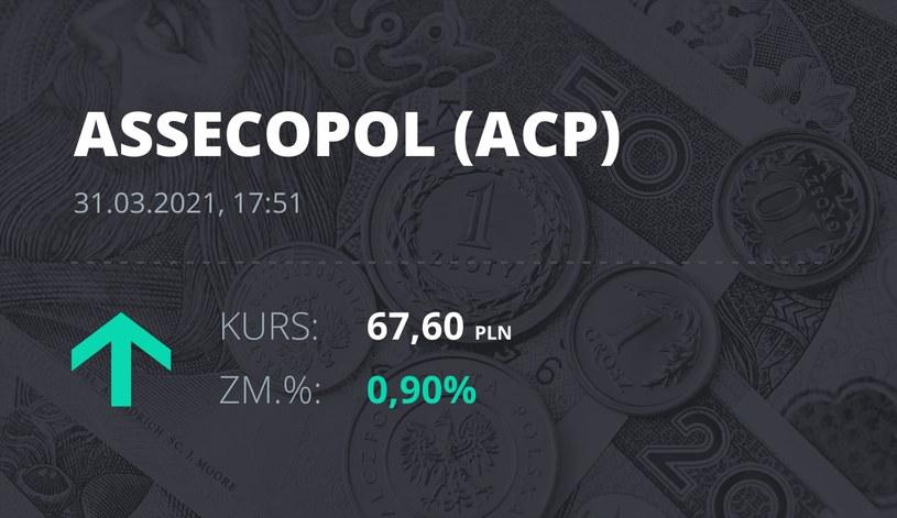 Notowania akcji spółki Asseco Poland z 31 marca 2021 roku