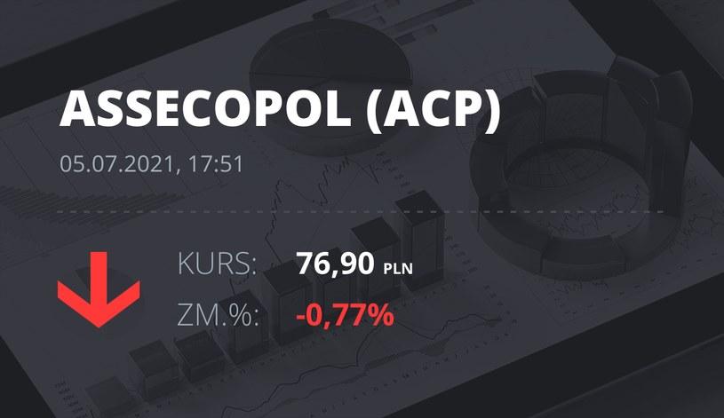 Notowania akcji spółki Asseco Poland z 5 lipca 2021 roku
