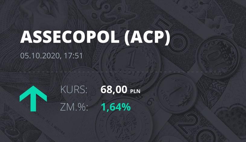 Notowania akcji spółki Asseco Poland z 5 października 2020 roku