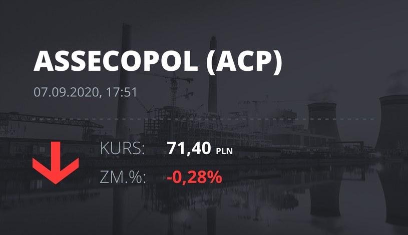 Notowania akcji spółki Asseco Poland z 7 września 2020 roku
