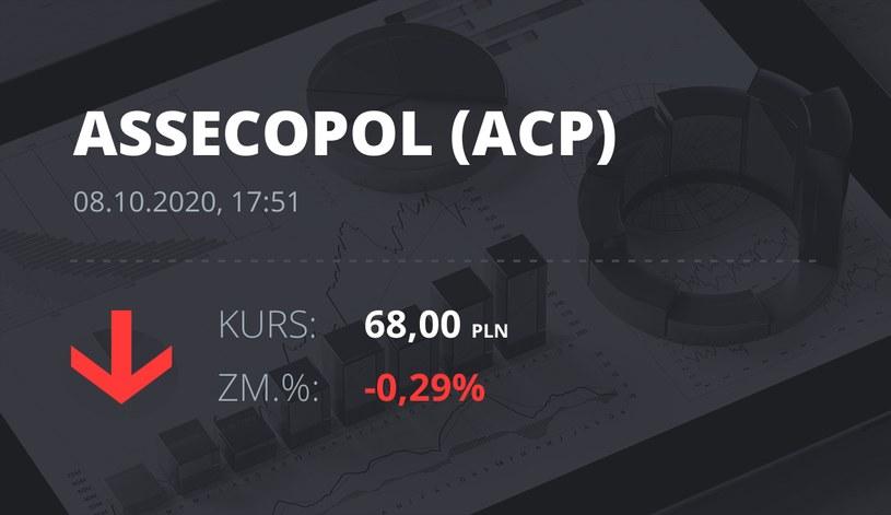 Notowania akcji spółki Asseco Poland z 8 października 2020 roku