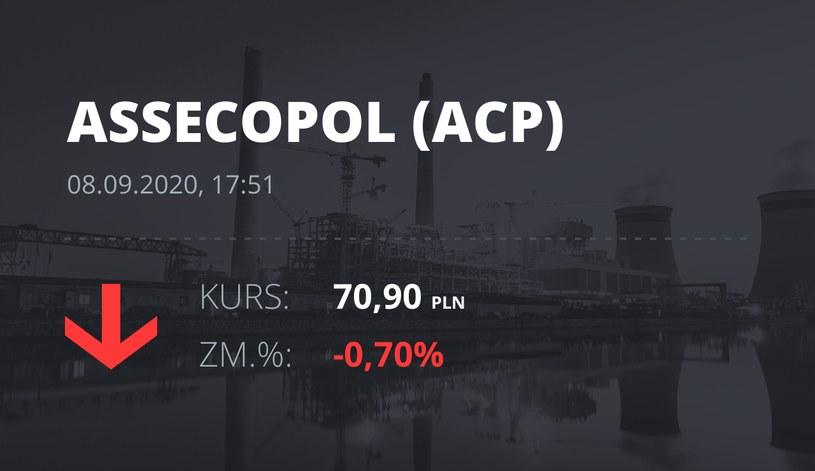 Notowania akcji spółki Asseco Poland z 8 września 2020 roku