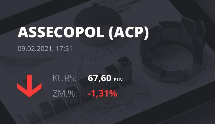Notowania akcji spółki Asseco Poland z 9 lutego 2021 roku