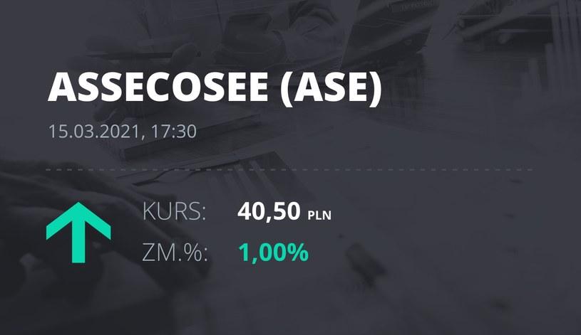 Notowania akcji spółki Asseco SEE z 15 marca 2021 roku