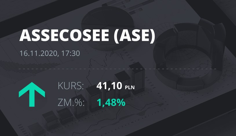 Notowania akcji spółki Asseco SEE z 16 listopada 2020 roku