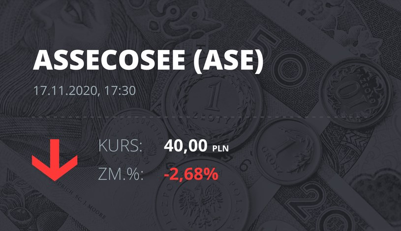 Notowania akcji spółki Asseco SEE z 17 listopada 2020 roku