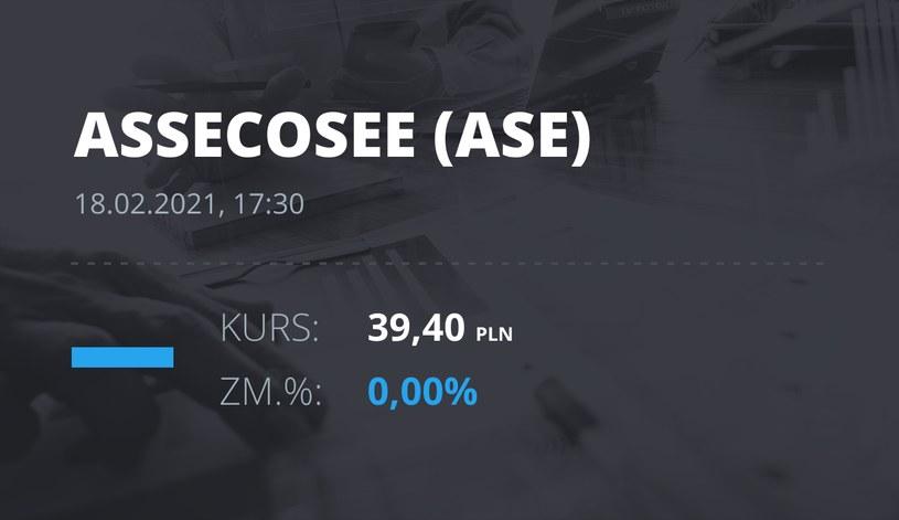 Notowania akcji spółki Asseco SEE z 18 lutego 2021 roku