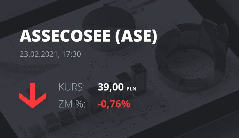 Notowania akcji spółki Asseco SEE z 23 lutego 2021 roku