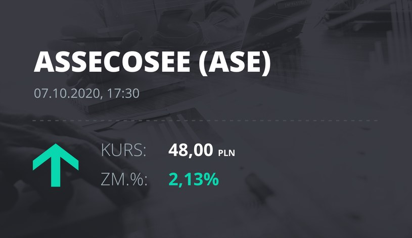Notowania akcji spółki Asseco SEE z 7 października 2020 roku