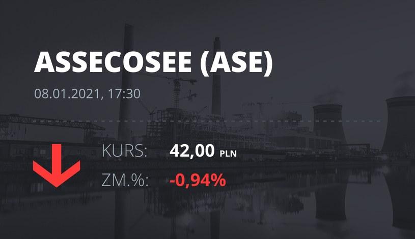 Notowania akcji spółki Asseco SEE z 8 stycznia 2021 roku