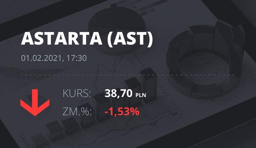 Notowania akcji spółki Astarta Holding z 1 lutego 2021 roku