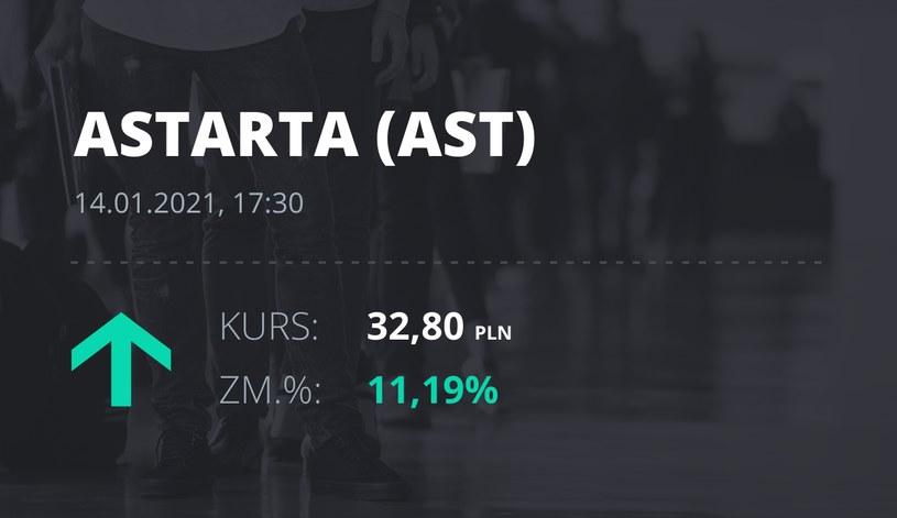 Notowania akcji spółki Astarta Holding z 14 stycznia 2021 roku