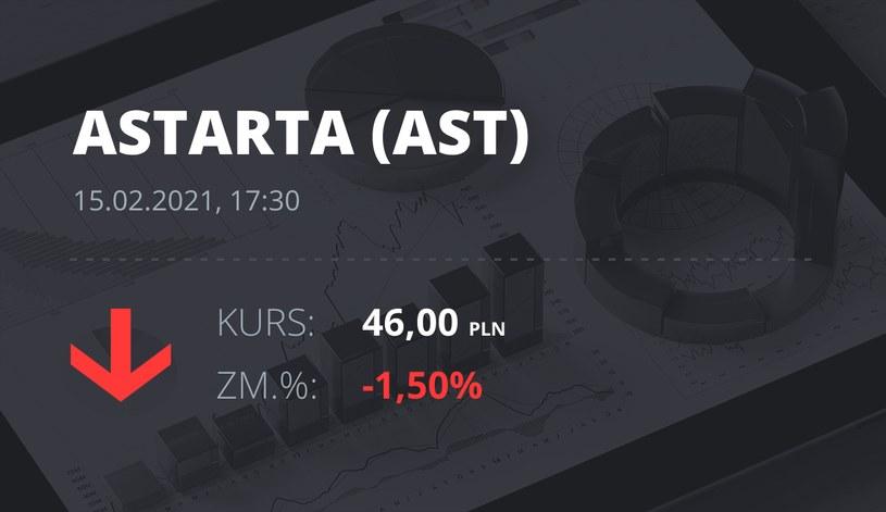 Notowania akcji spółki Astarta Holding z 15 lutego 2021 roku
