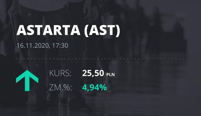 Notowania akcji spółki Astarta Holding z 16 listopada 2020 roku