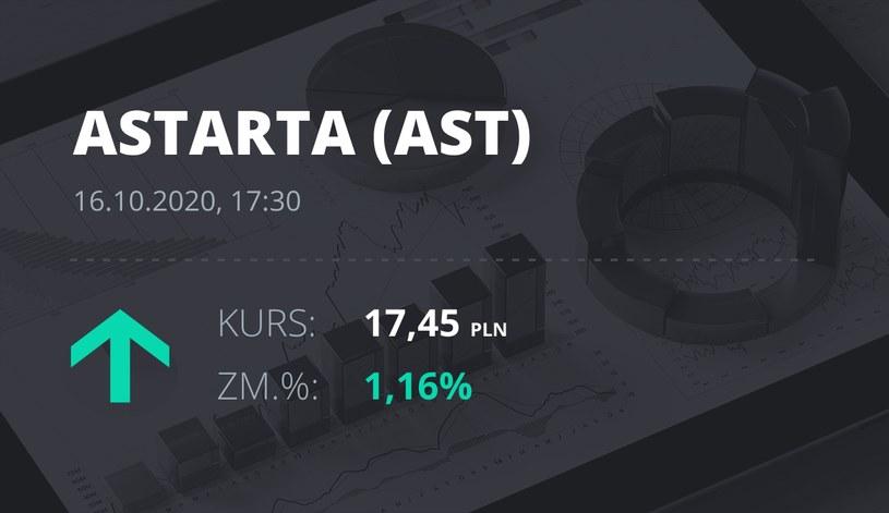 Notowania akcji spółki Astarta Holding z 16 października 2020 roku