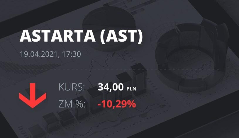 Notowania akcji spółki Astarta Holding z 19 kwietnia 2021 roku