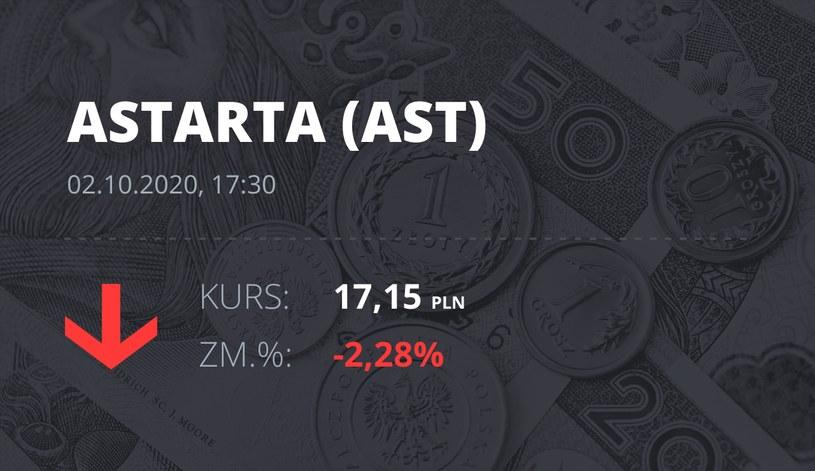 Notowania akcji spółki Astarta Holding z 2 października 2020 roku