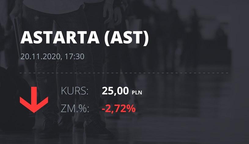 Notowania akcji spółki Astarta Holding z 20 listopada 2020 roku
