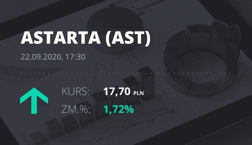 Notowania akcji spółki Astarta Holding z 22 września 2020 roku