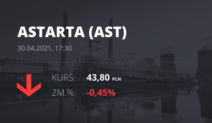 Notowania akcji spółki Astarta Holding z 30 kwietnia 2021 roku