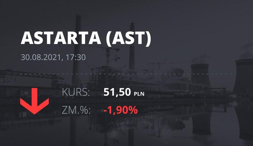 Notowania akcji spółki Astarta Holding z 30 sierpnia 2021 roku