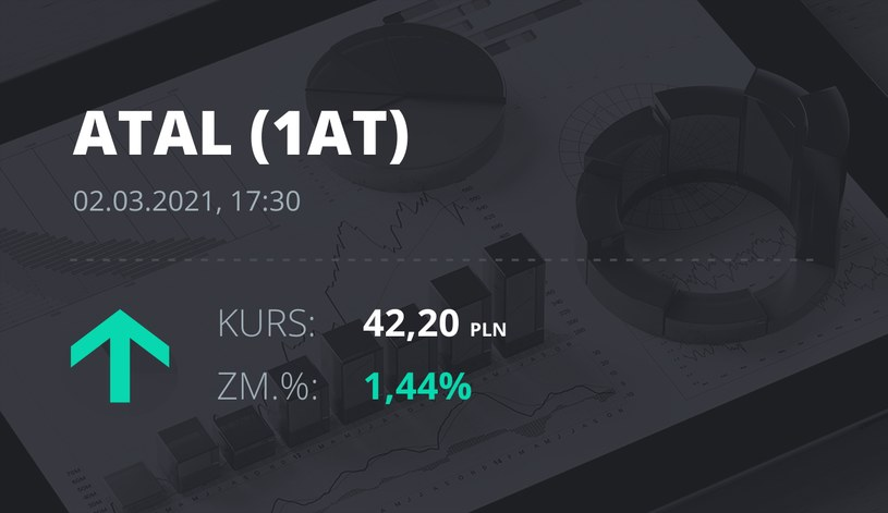 Notowania akcji spółki Atal z 2 marca 2021 roku