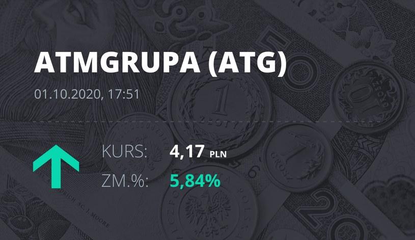 Notowania akcji spółki ATM Grupa z 1 października 2020 roku