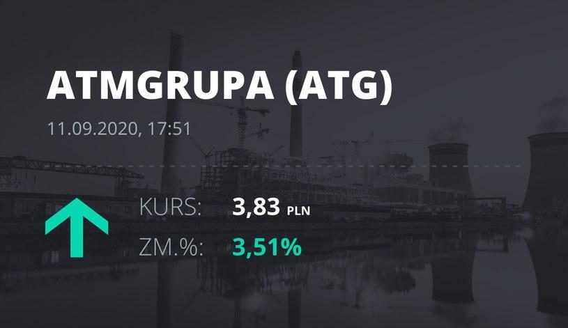 Notowania akcji spółki ATM Grupa z 11 września 2020 roku