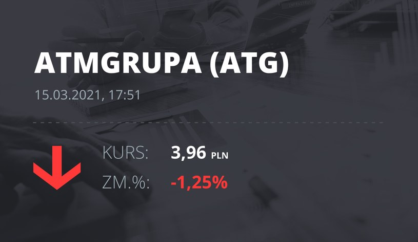 Notowania akcji spółki ATM Grupa z 15 marca 2021 roku