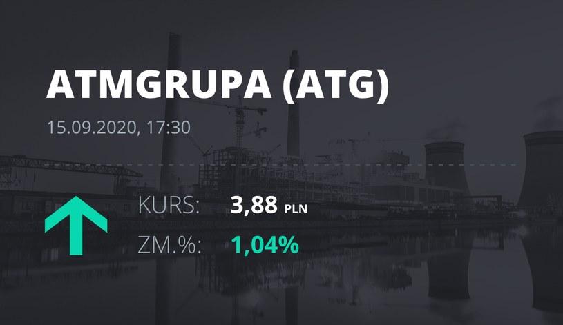 Notowania akcji spółki ATM Grupa z 15 września 2020 roku