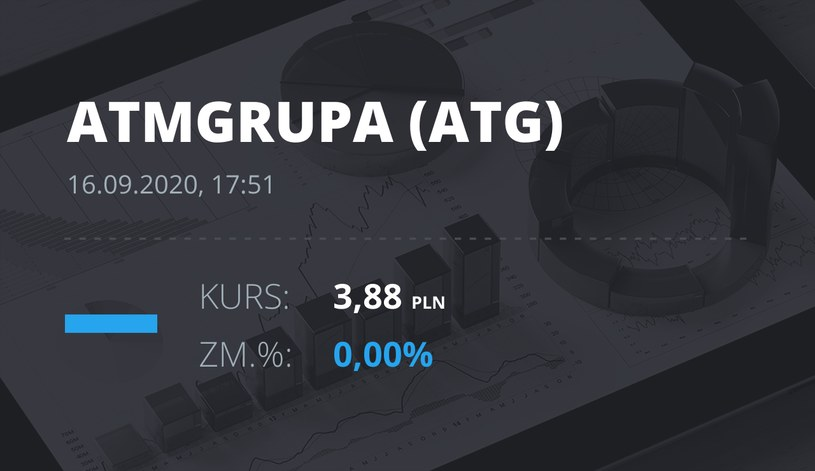 Notowania akcji spółki ATM Grupa z 16 września 2020 roku