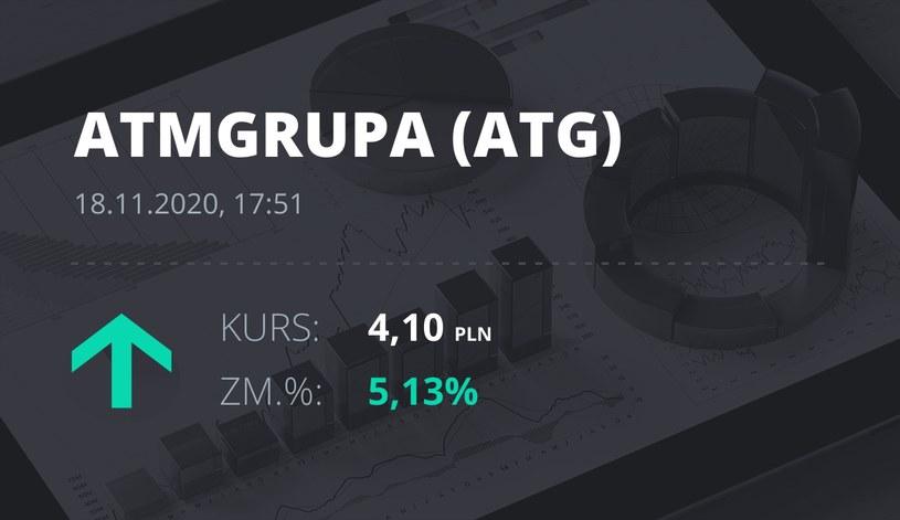 Notowania akcji spółki ATM Grupa z 18 listopada 2020 roku