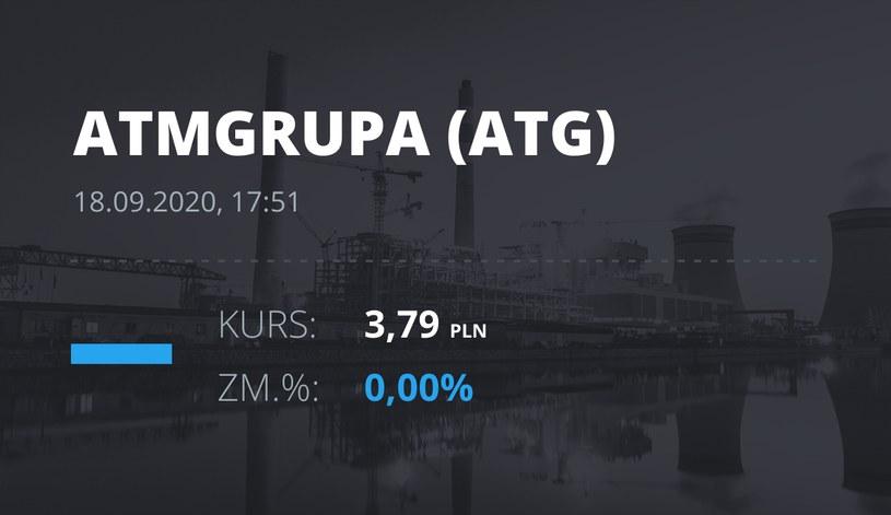 Notowania akcji spółki ATM Grupa z 18 września 2020 roku